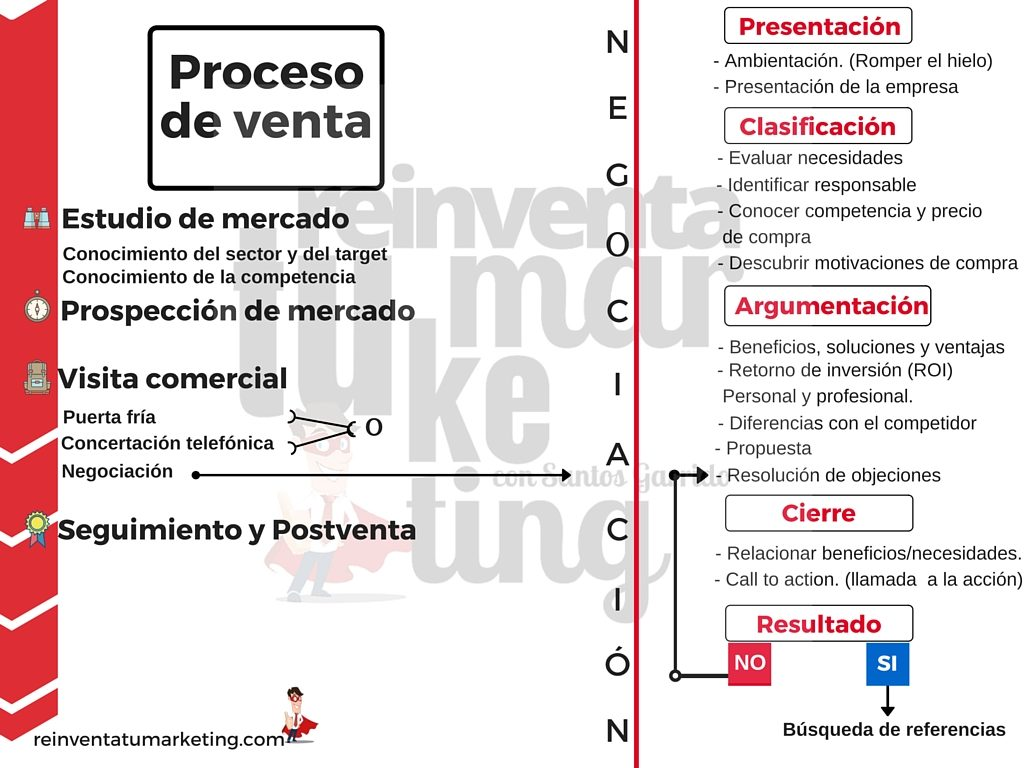 Proceso deventa reinventa tu Marketing
